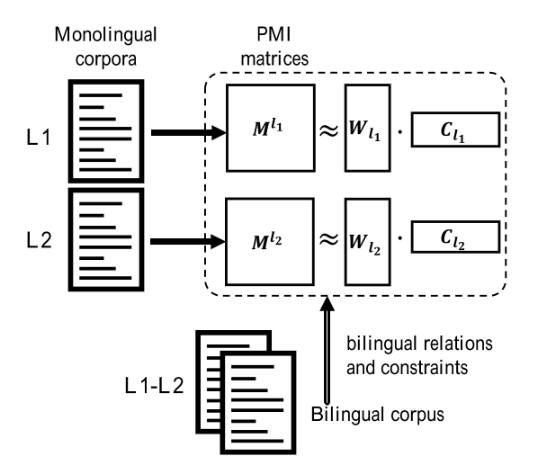 A survey of cross-lingual embedding models