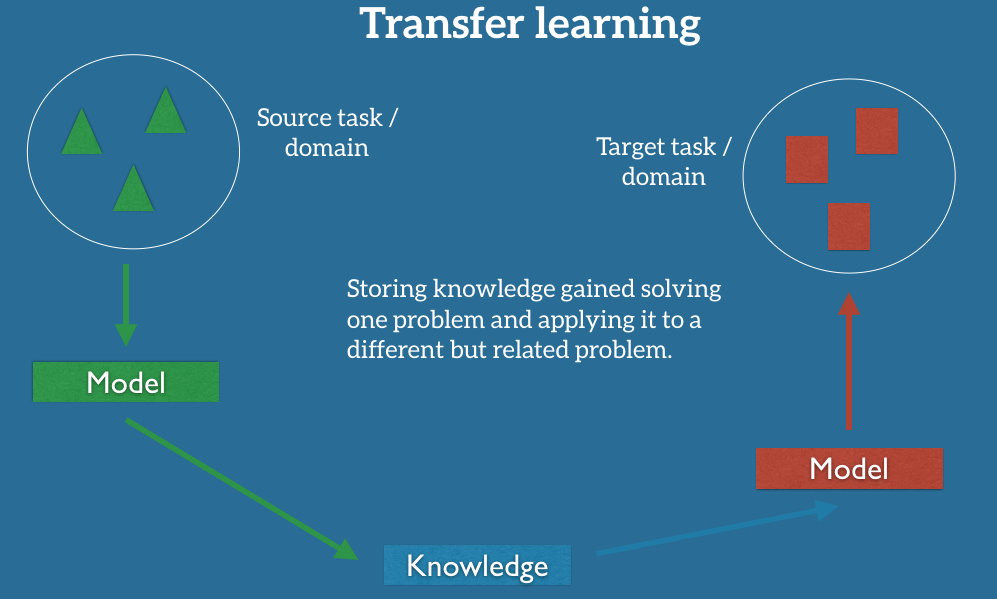 Transfer Learning - Machine Learning's Next Frontier