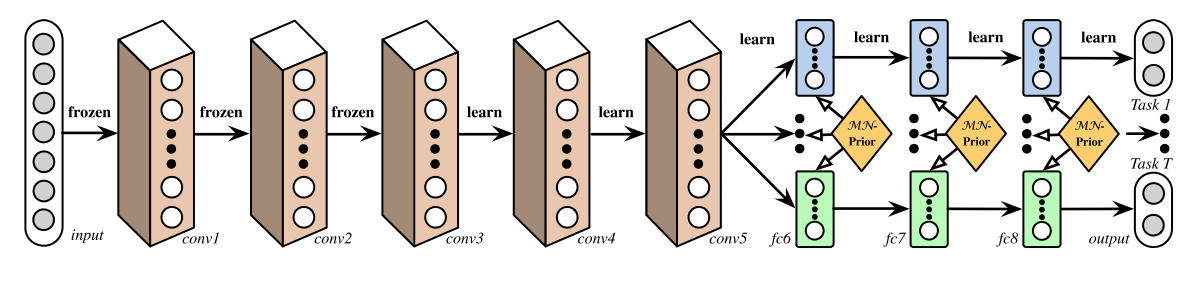 An Overview of Multi-Task Learning for Deep Learning