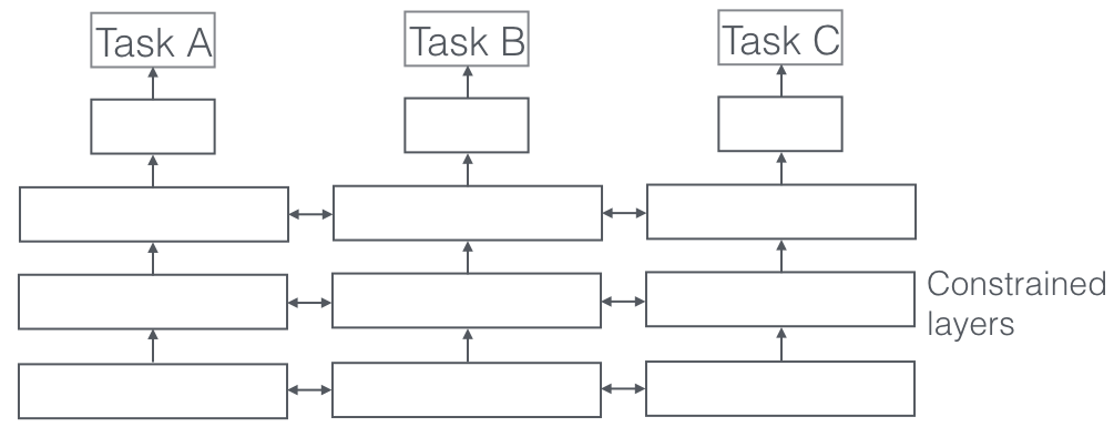 Multi-Task Learning Objectives for Natural Language Processing