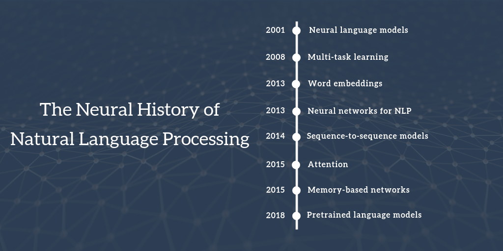 A Review of the Neural History of Natural Language Processing