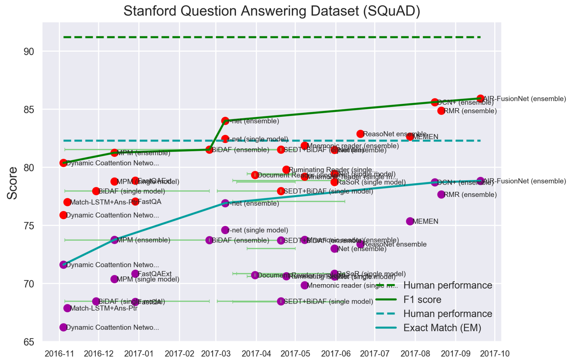 Tracking the Progress in Natural Language Processing