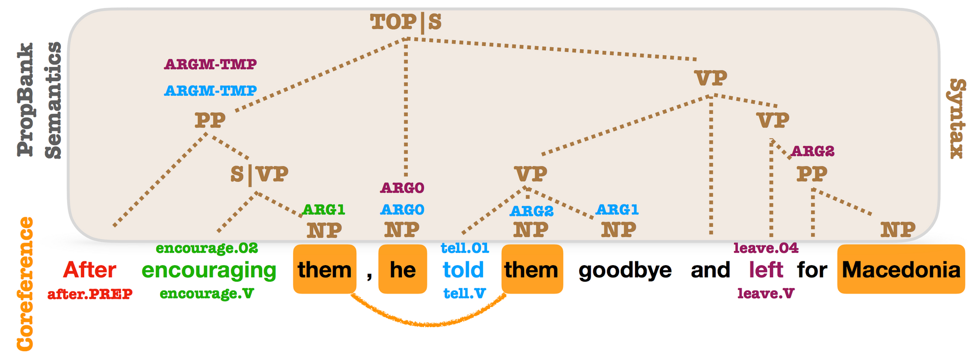 10 Exciting Ideas of 2018 in NLP