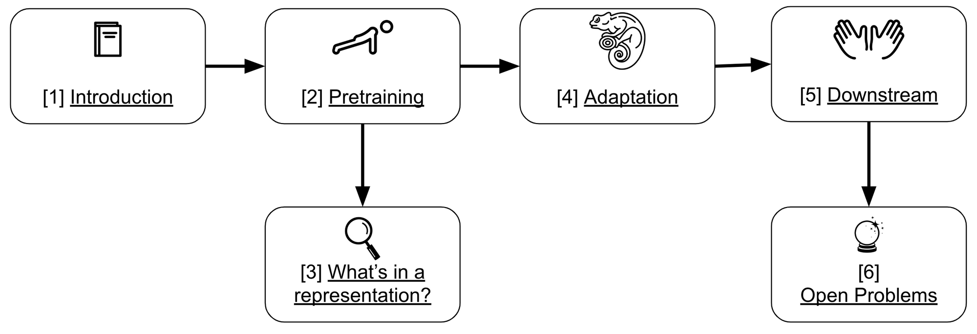 The State of Transfer Learning in NLP