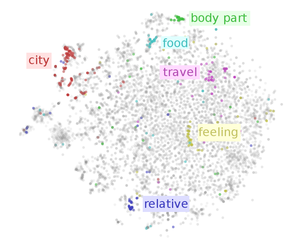 On word embeddings - Part 1