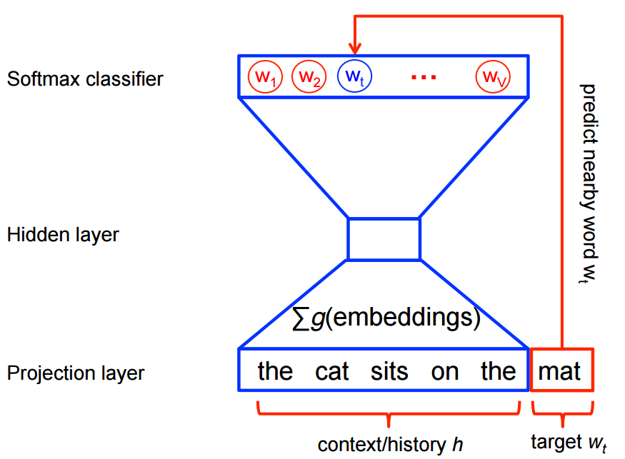 On word embeddings - Part 2: Approximating the Softmax