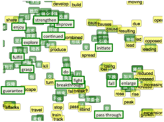 A survey of cross-lingual word embedding models