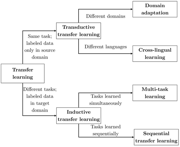 Neural Transfer Learning for Natural Language Processing (PhD thesis)